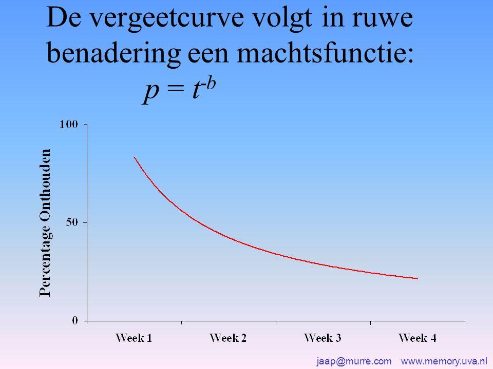 De vergeetcurve volgt in ruwe benadering een machtsfunctie: p = t-b