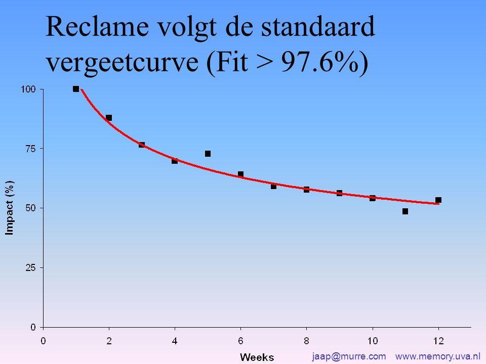 Reclame volgt de standaard vergeetcurve (Fit > 97.6%)