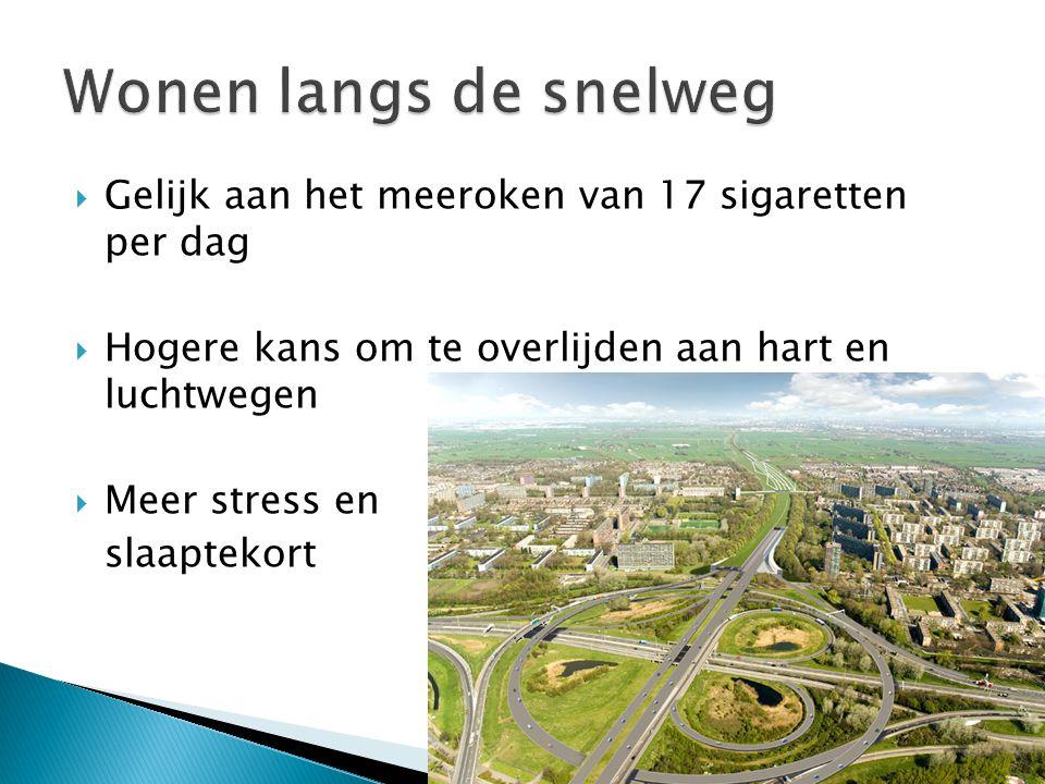 Wonen langs de snelweg Gelijk aan het meeroken van 17 sigaretten per dag. Hogere kans om te overlijden aan hart en luchtwegen.