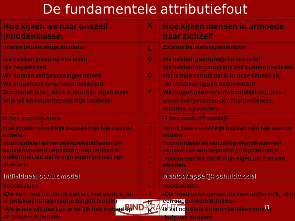 De fundamentele attributiefout