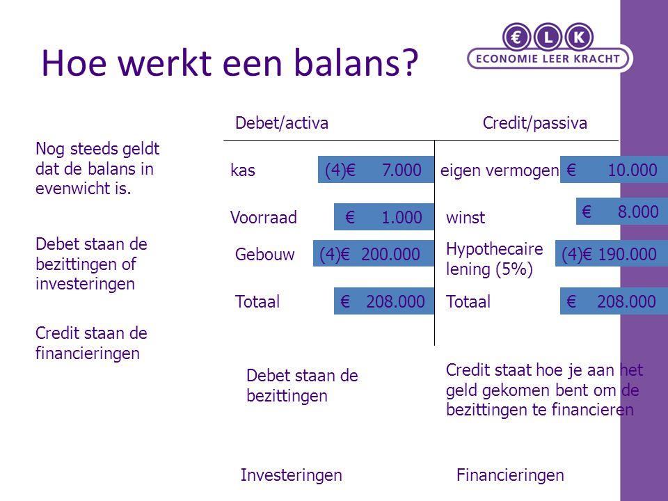 Hoe werkt een balans Debet/activa Credit/passiva