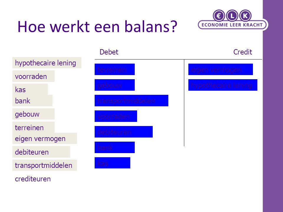 Hoe werkt een balans Debet Credit hypothecaire lening terreinen