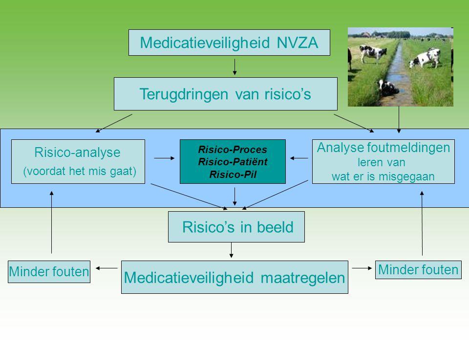 Medicatieveiligheid NVZA