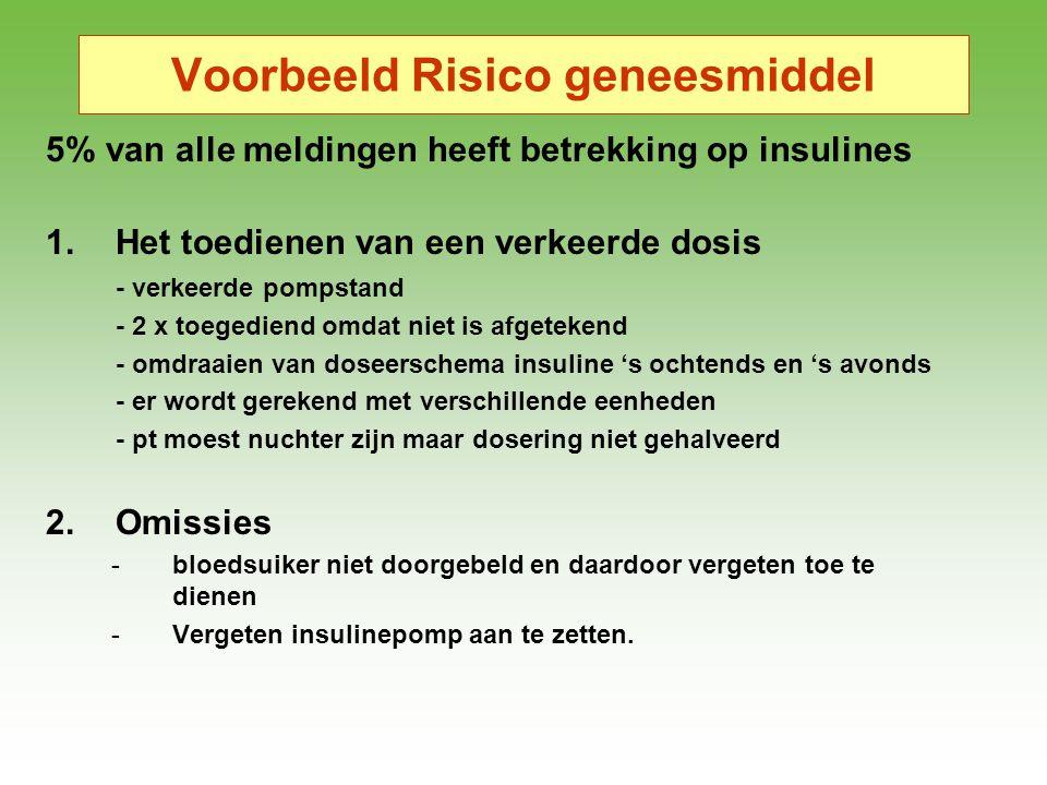 Voorbeeld Risico geneesmiddel