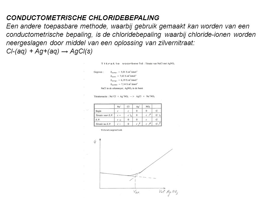 CONDUCTOMETRISCHE CHLORIDEBEPALING