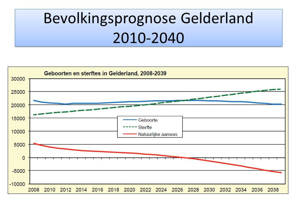 Bevolkingsprognose Gelderland 2010-2040