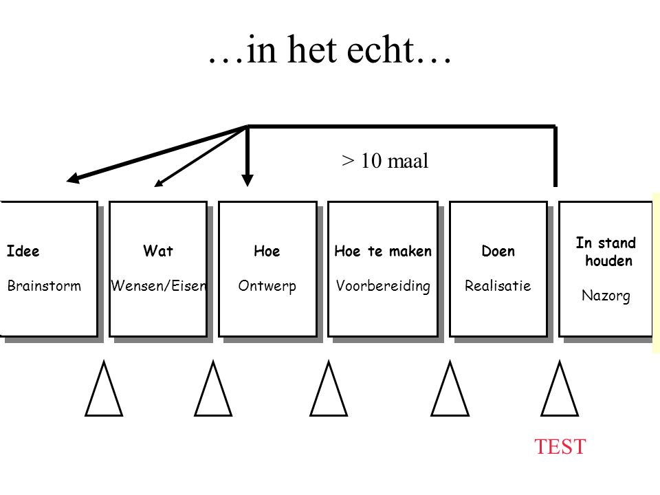 …in het echt… > 10 maal TEST Idee Brainstorm Wat Wensen/Eisen Hoe