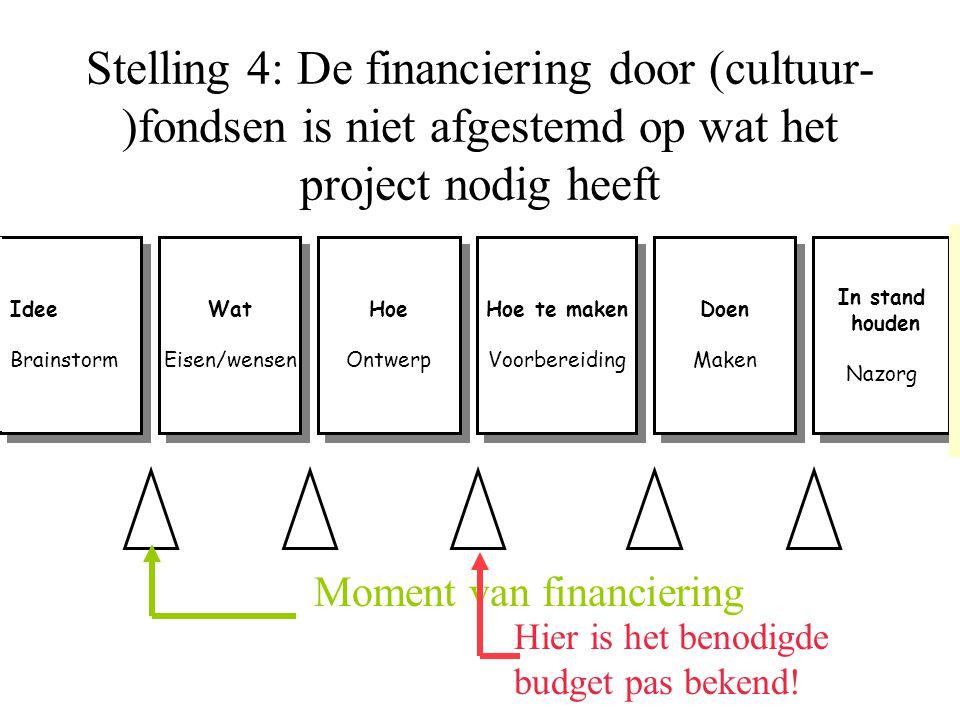 Stelling 4: De financiering door (cultuur-)fondsen is niet afgestemd op wat het project nodig heeft