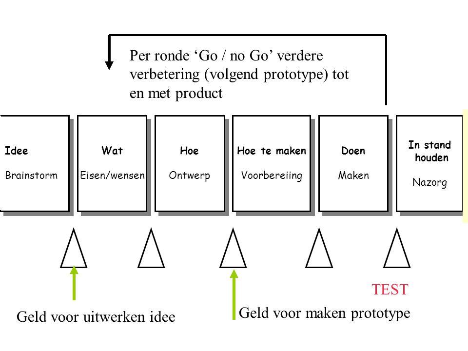 Geld voor maken prototype Geld voor uitwerken idee