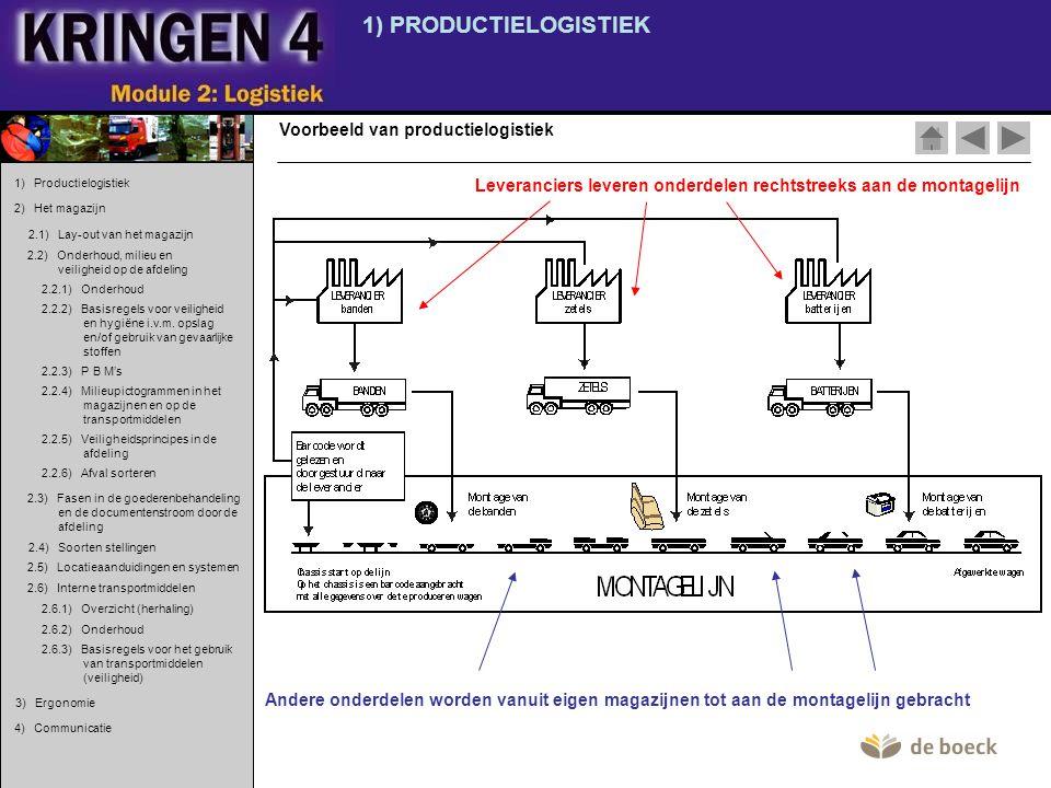 1) PRODUCTIELOGISTIEK Voorbeeld van productielogistiek