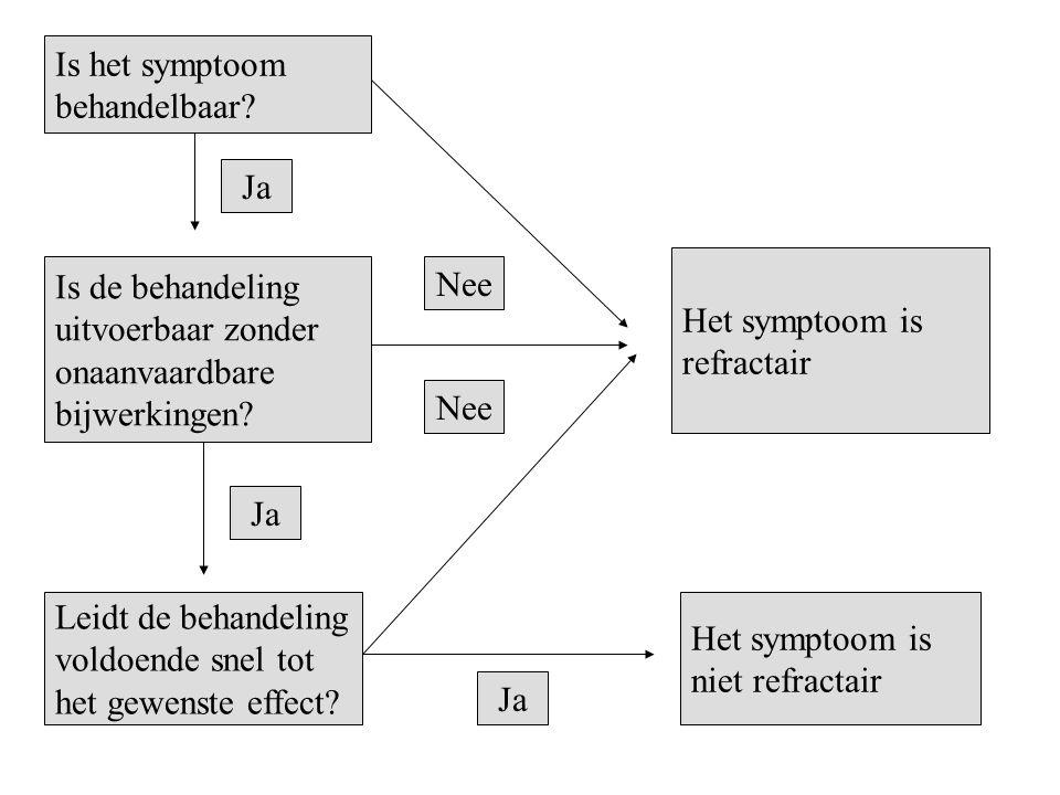 Is het symptoom behandelbaar Ja. Het symptoom is. refractair. Is de behandeling. uitvoerbaar zonder.