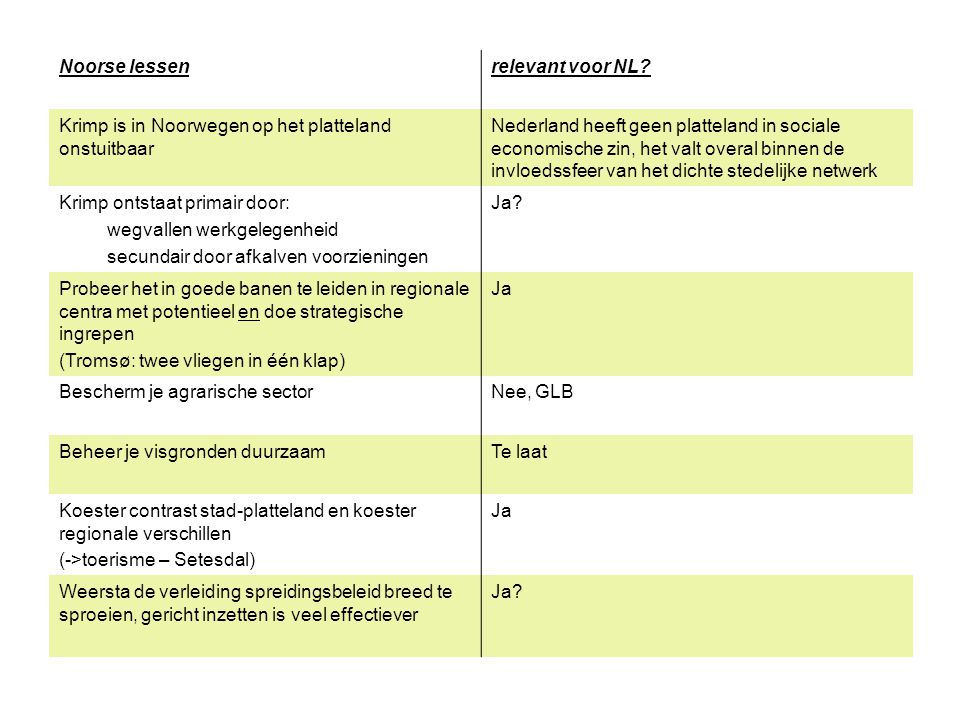 Noorse lessen relevant voor NL Krimp is in Noorwegen op het platteland onstuitbaar.