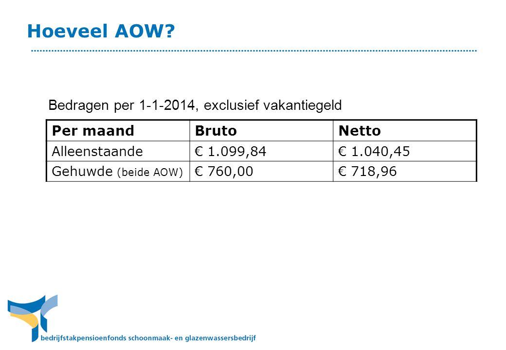 Hoeveel AOW Bedragen per 1-1-2014, exclusief vakantiegeld Per maand