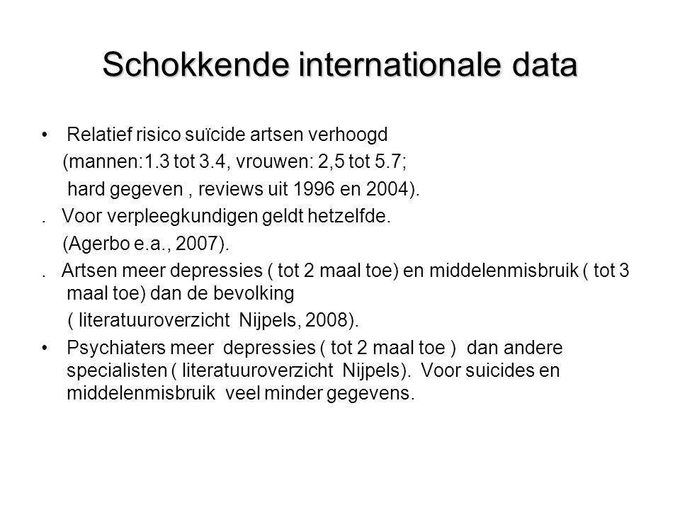 Schokkende internationale data