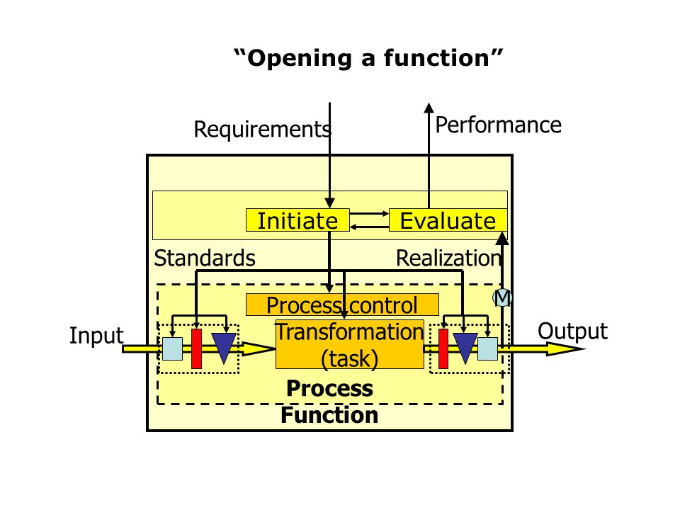 Opening a function Function. Process. Transformation. (task) Requirements. Standards. Realization.