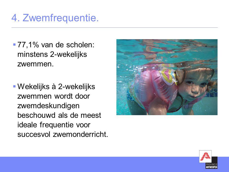 4. Zwemfrequentie. 77,1% van de scholen: minstens 2-wekelijks zwemmen.