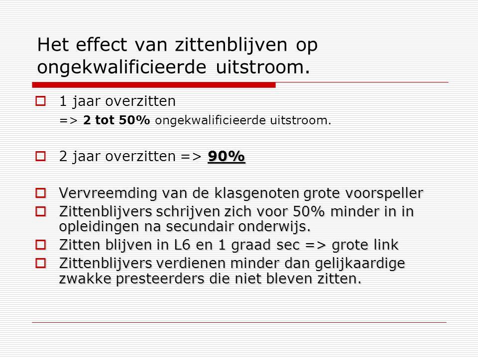 Het effect van zittenblijven op ongekwalificieerde uitstroom.