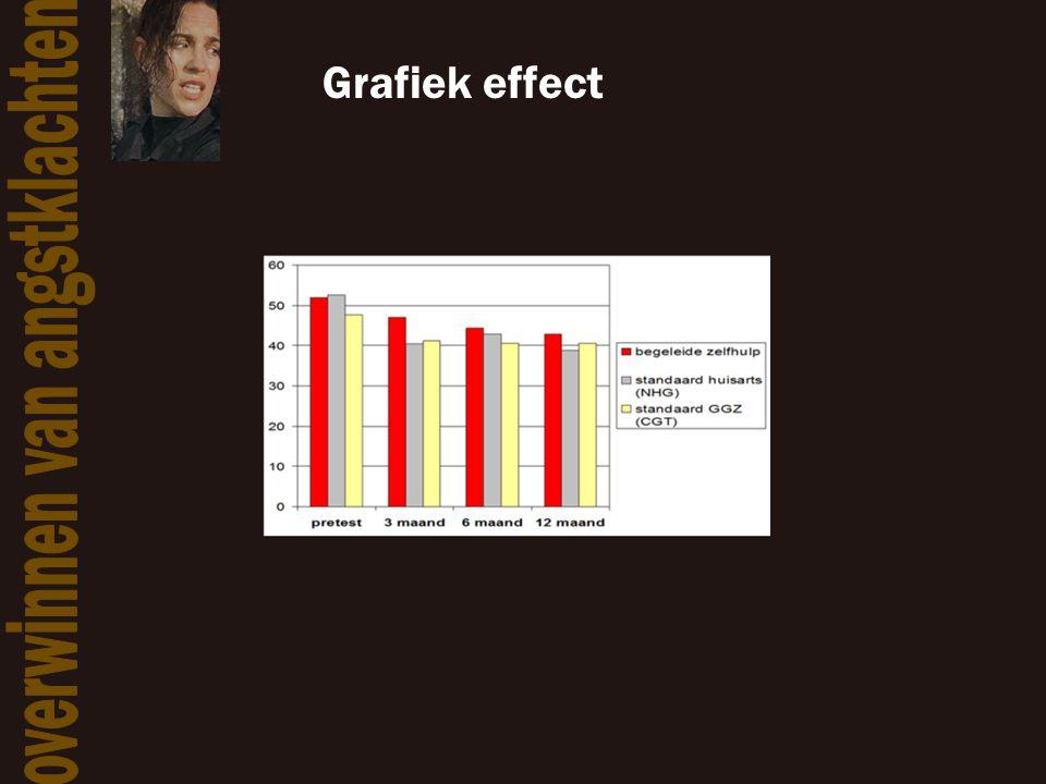 Grafiek effect
