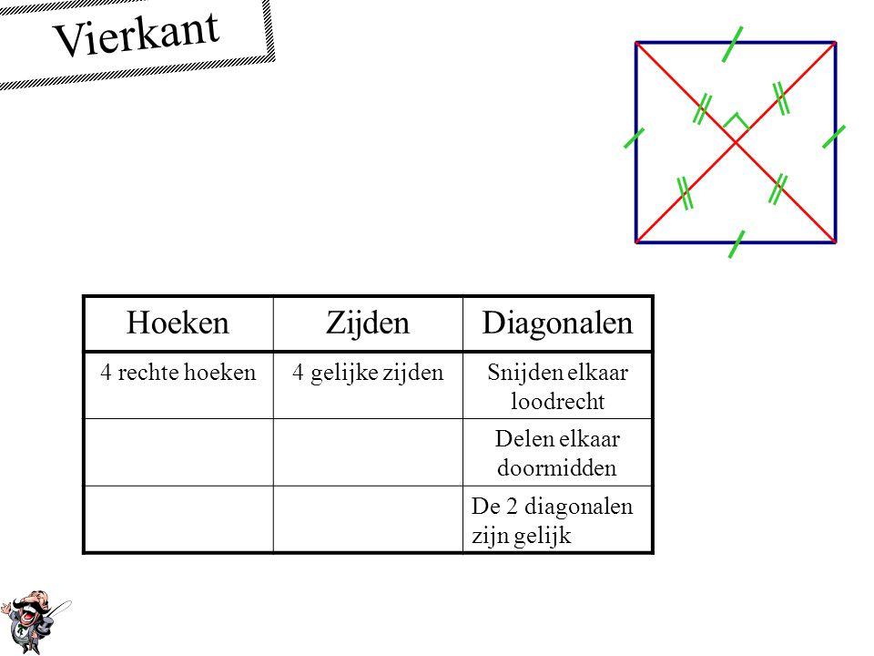 Vierkant Hoeken Zijden Diagonalen 4 rechte hoeken 4 gelijke zijden