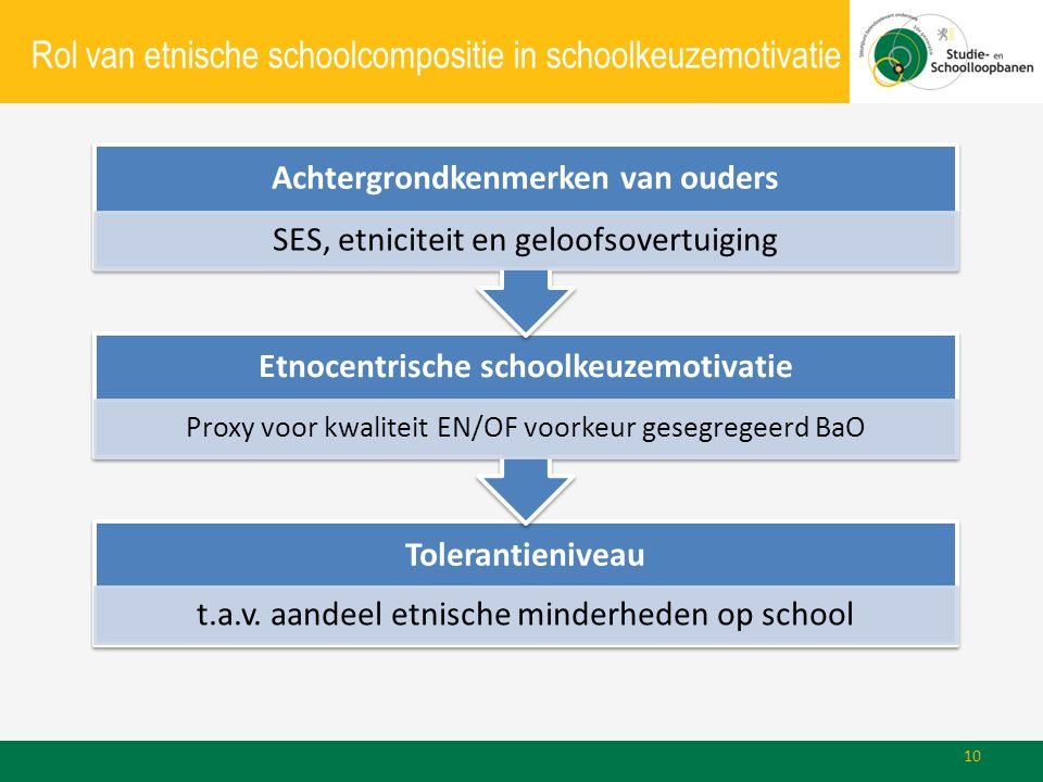 Rol van etnische schoolcompositie in schoolkeuzemotivatie