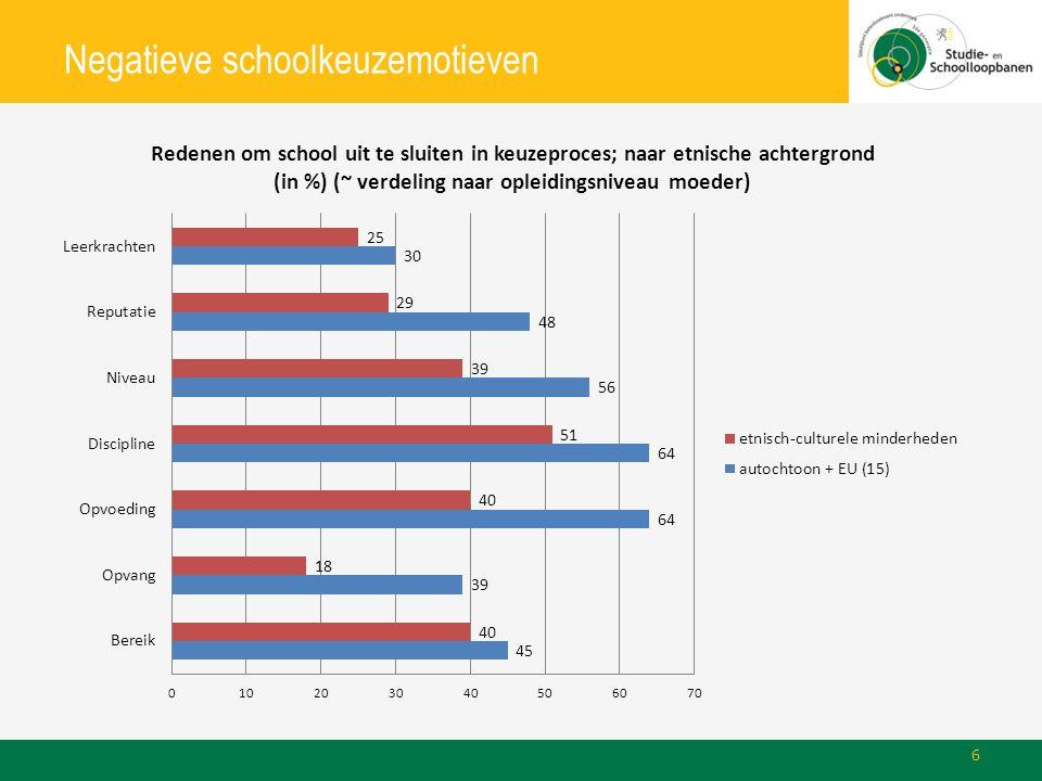 Negatieve schoolkeuzemotieven