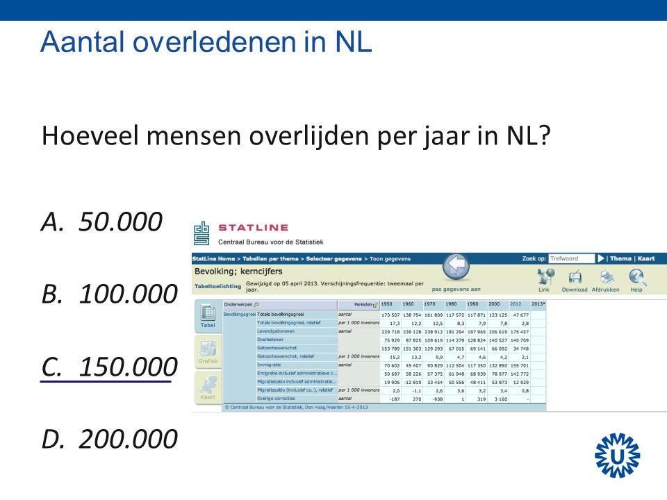 Aantal overledenen in NL