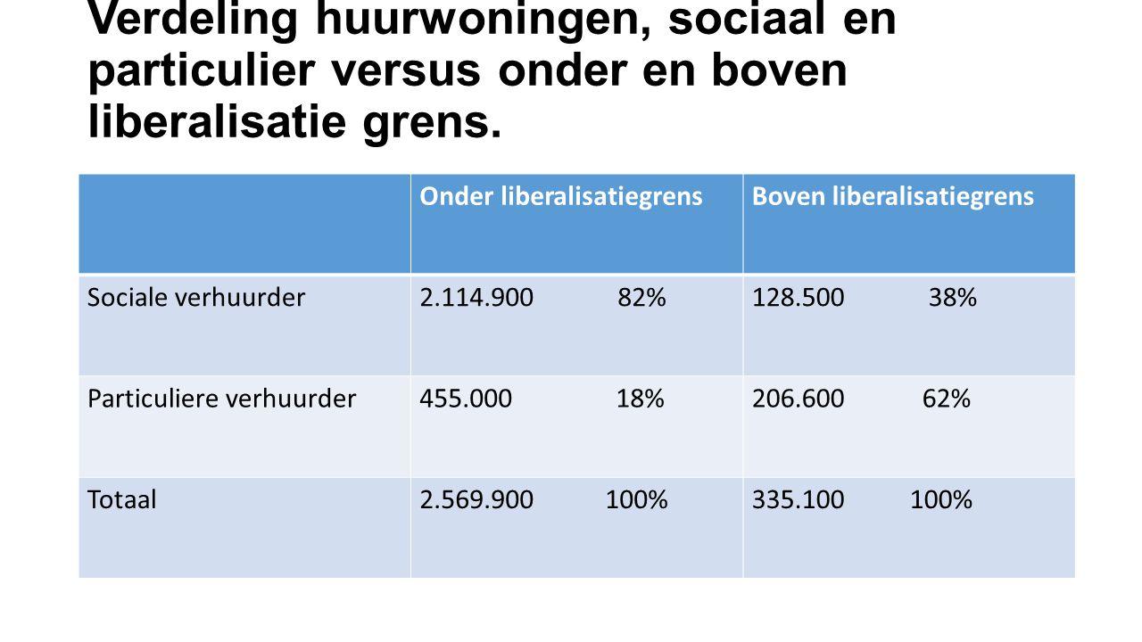 Verdeling huurwoningen, sociaal en particulier versus onder en boven liberalisatie grens.
