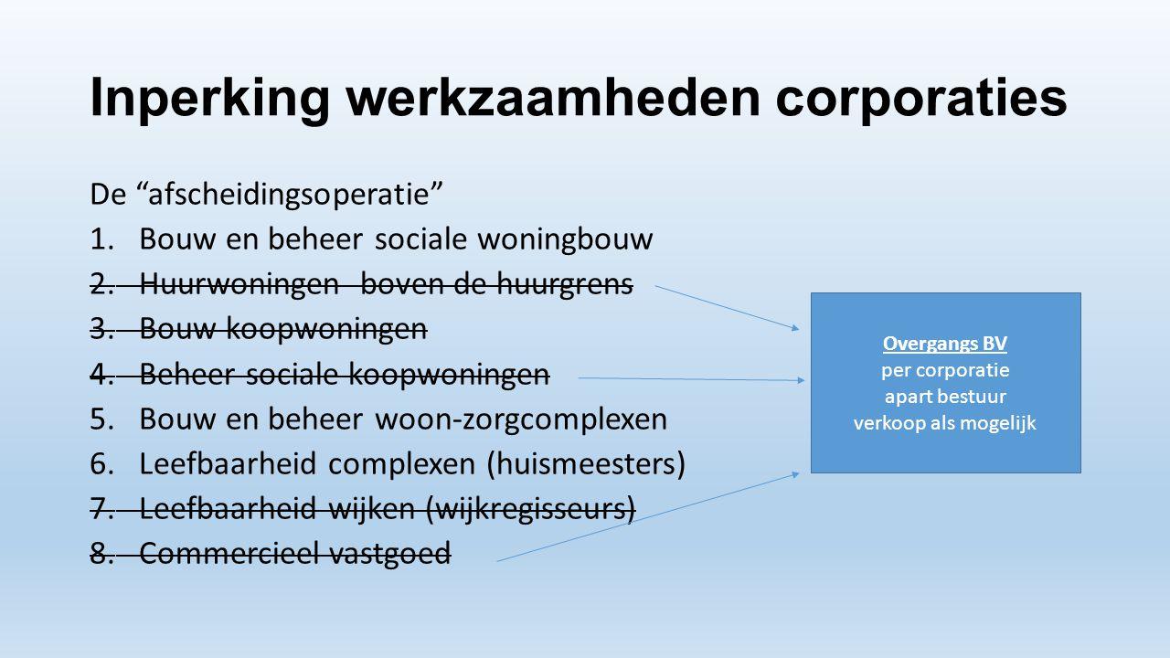 Inperking werkzaamheden corporaties