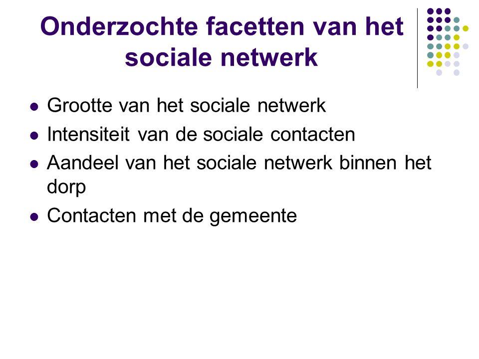 Onderzochte facetten van het sociale netwerk