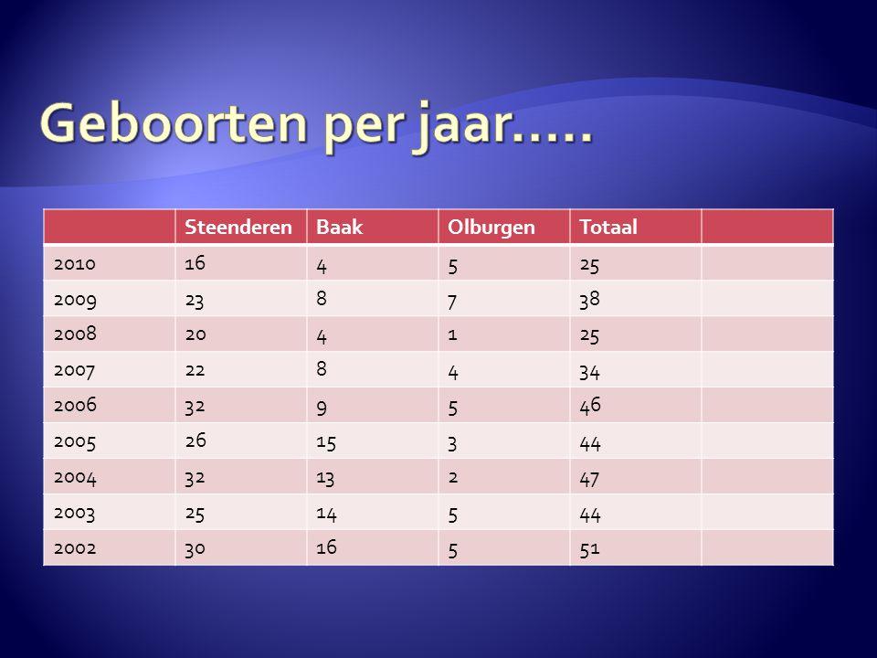 Geboorten per jaar….. Steenderen Baak Olburgen Totaal 2010 16 4 5 25