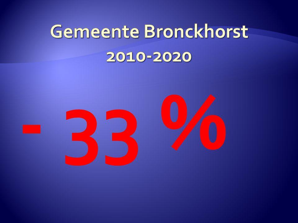 Gemeente Bronckhorst 2010-2020