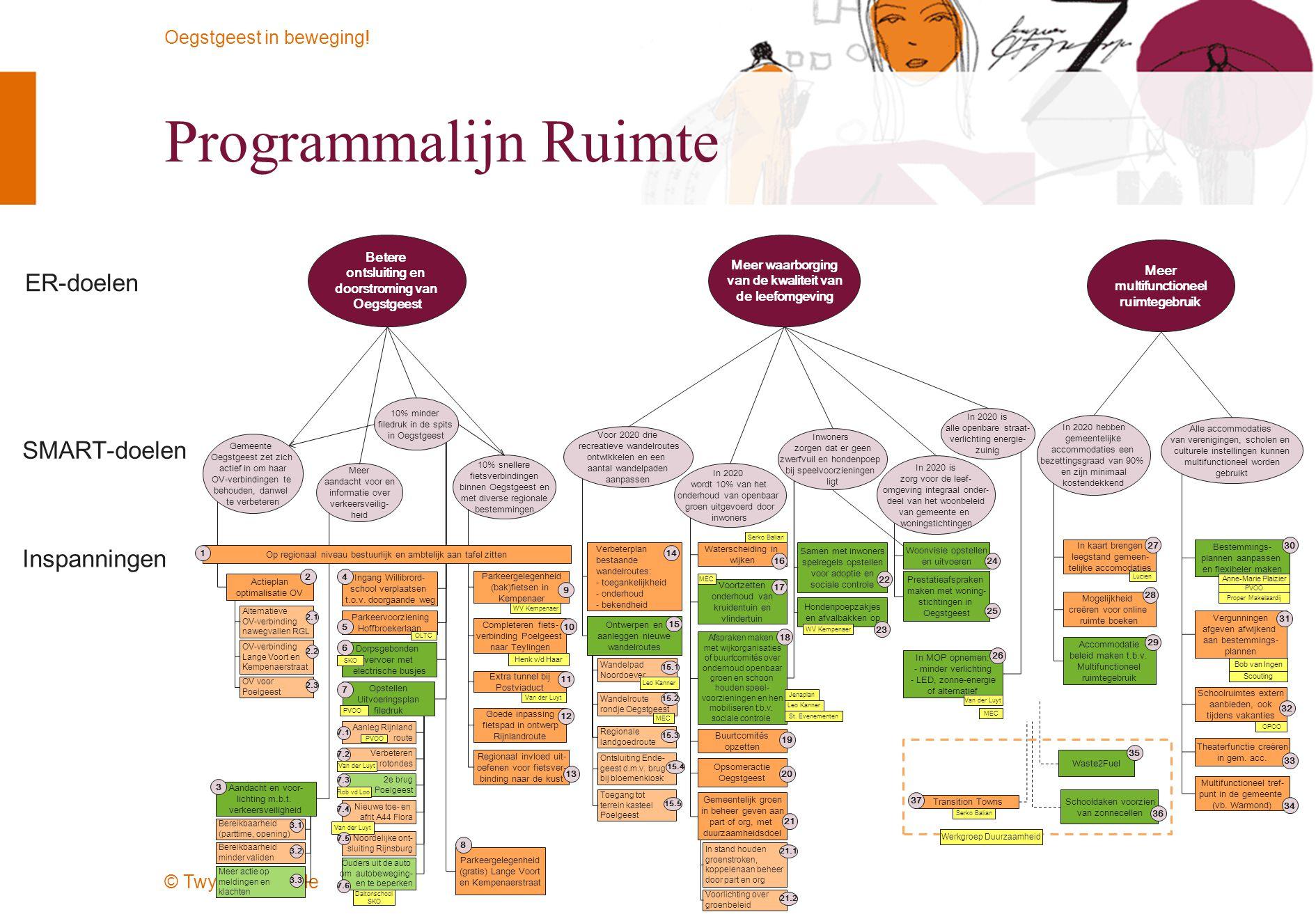 Programmalijn Ruimte ER-doelen SMART-doelen Inspanningen