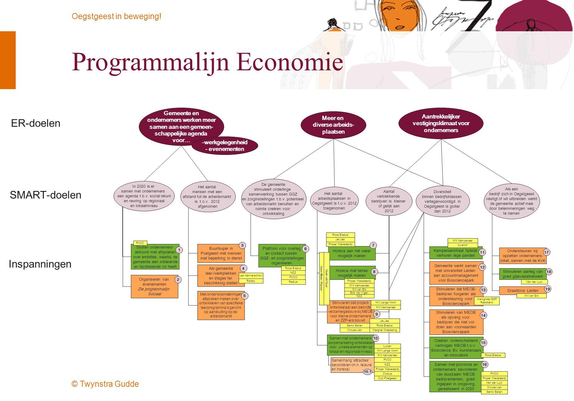 Programmalijn Economie