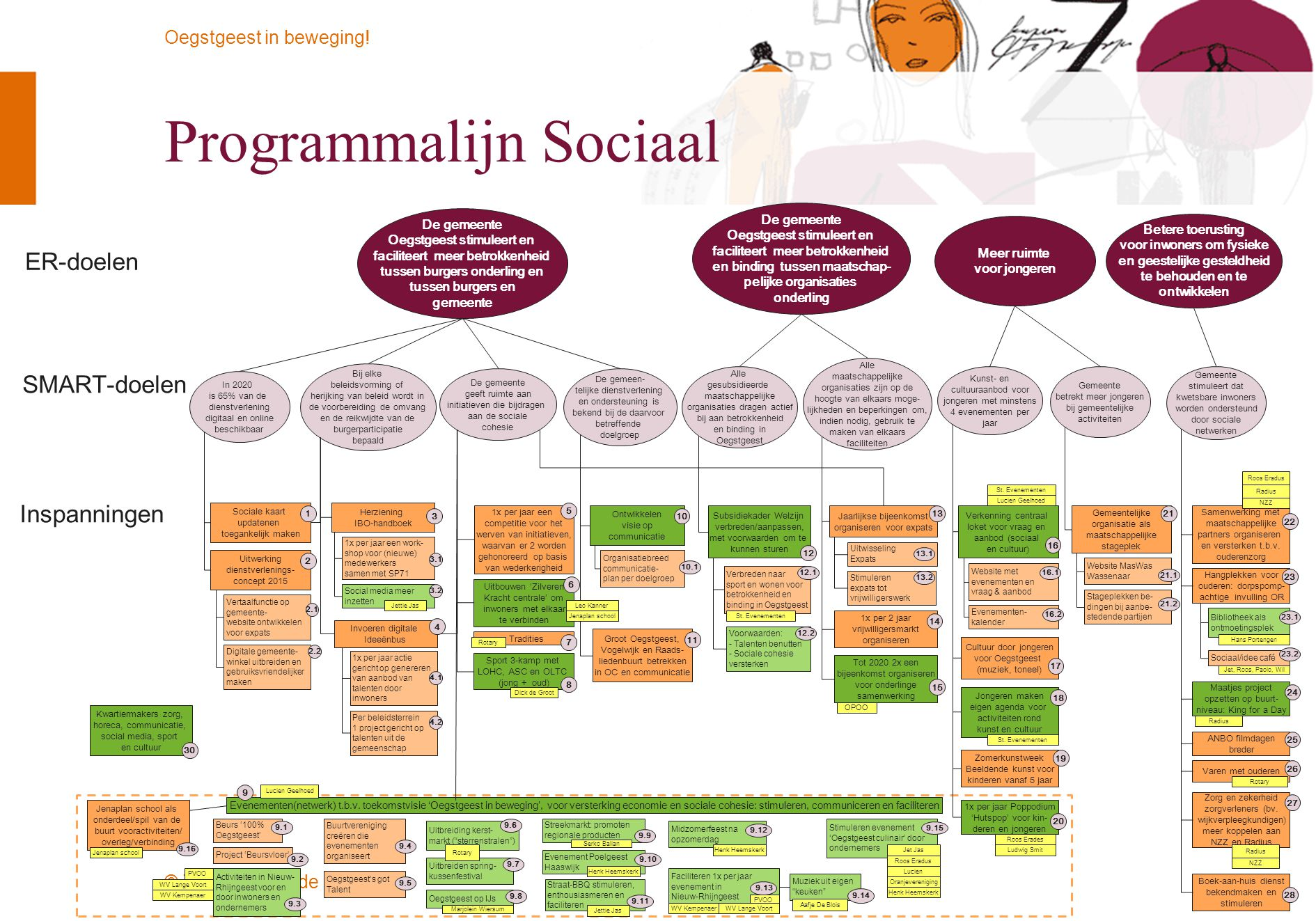 Programmalijn Sociaal