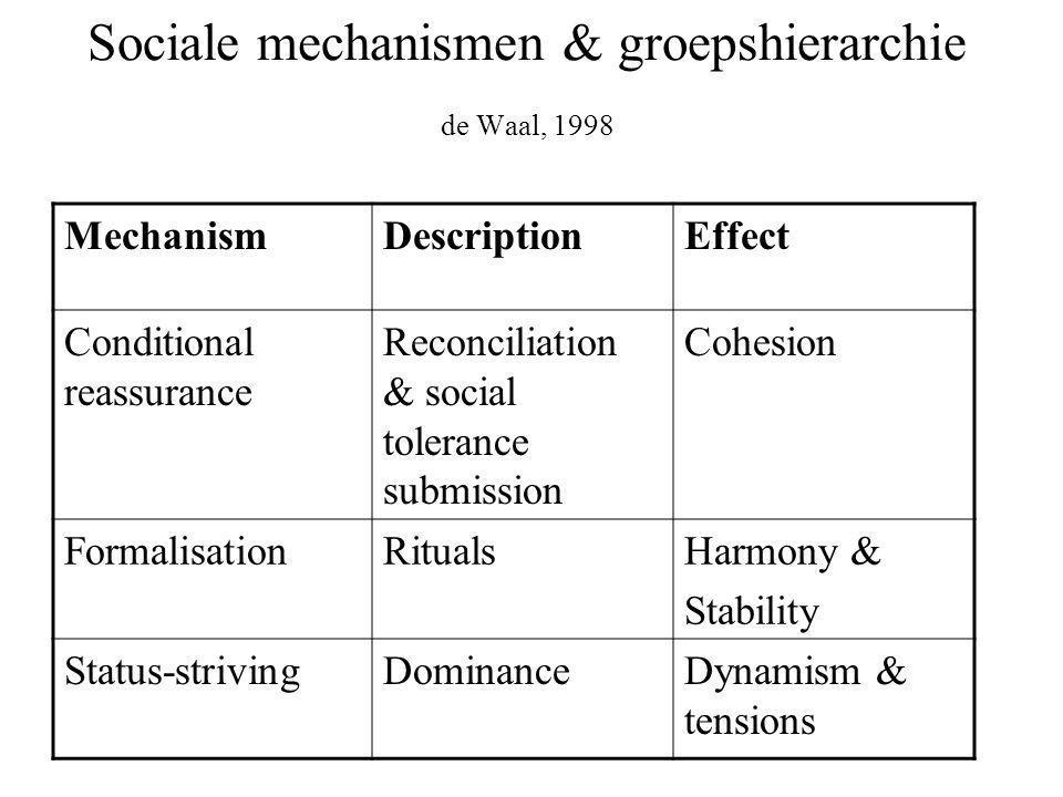 Sociale mechanismen & groepshierarchie de Waal, 1998