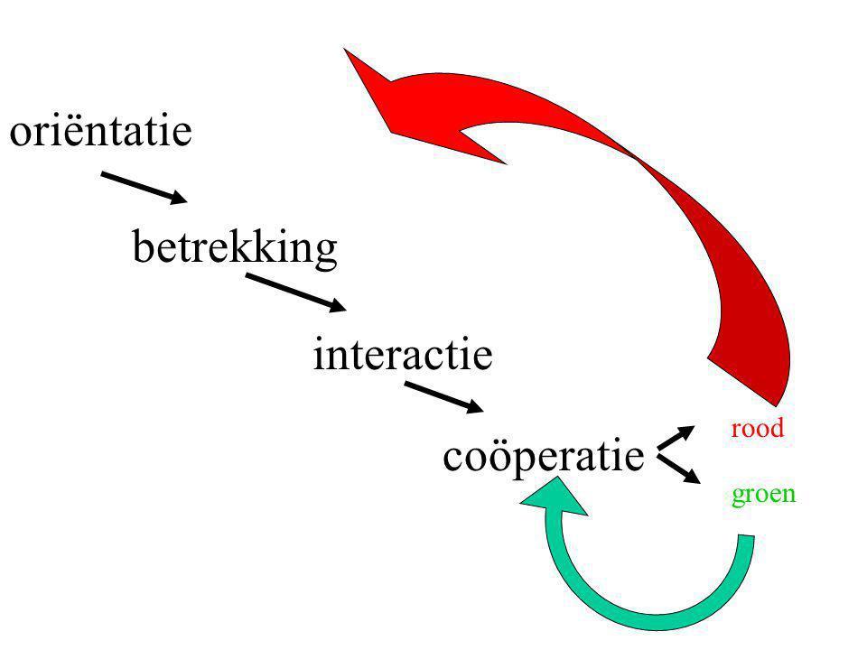 oriëntatie betrekking interactie rood coöperatie groen
