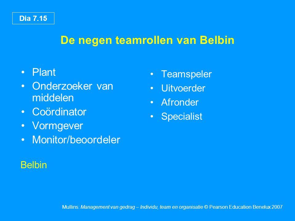 De negen teamrollen van Belbin