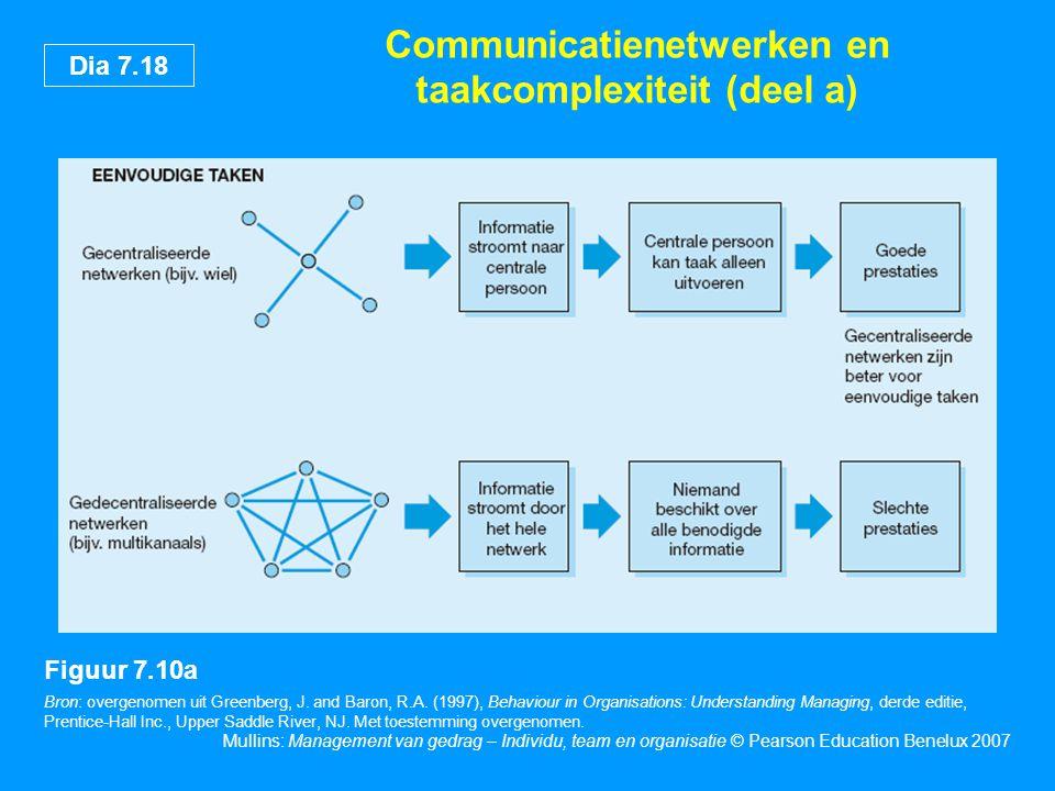 Communicatienetwerken en taakcomplexiteit (deel a)