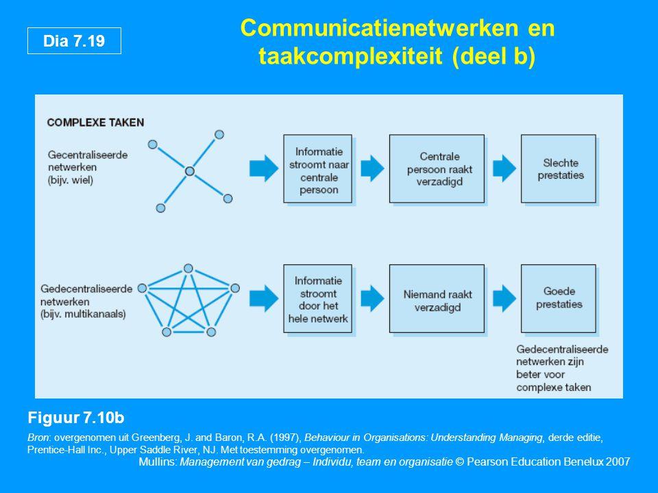 Communicatienetwerken en taakcomplexiteit (deel b)