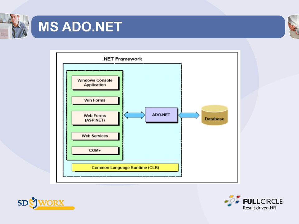 MS ADO.NET ADO.NET helpt applicaties te connecteren naar een relationeel databanksysteem.