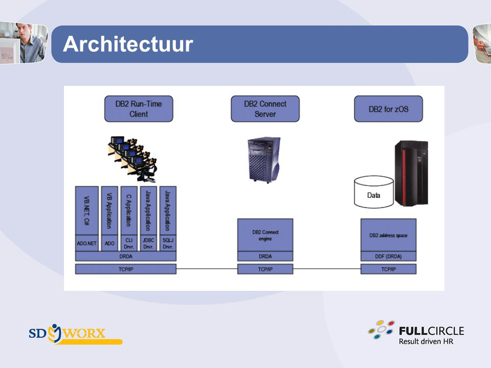 Architectuur Belangrijk pooling (DB2Connect/DB2) Caching