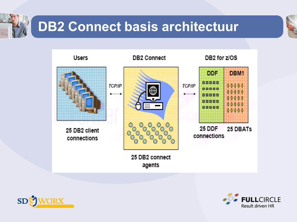 DB2 Connect basis architectuur