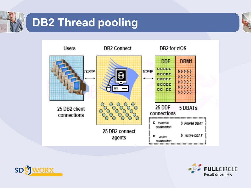 DB2 Thread pooling