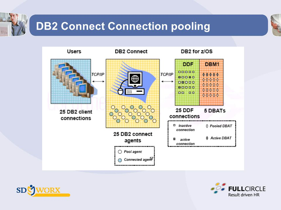 DB2 Connect Connection pooling