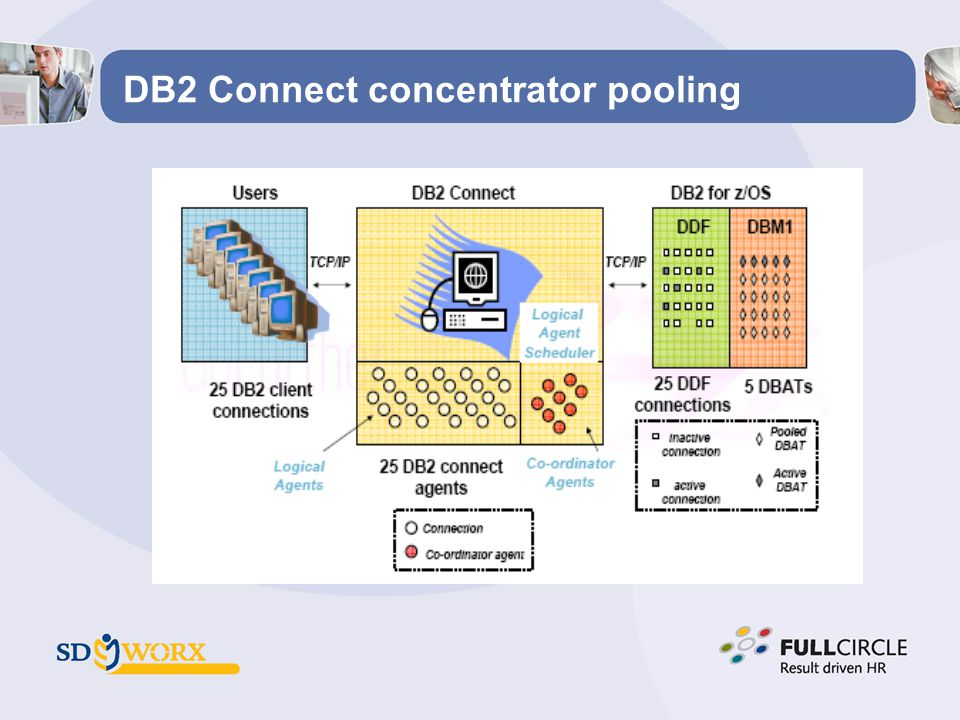 DB2 Connect concentrator pooling