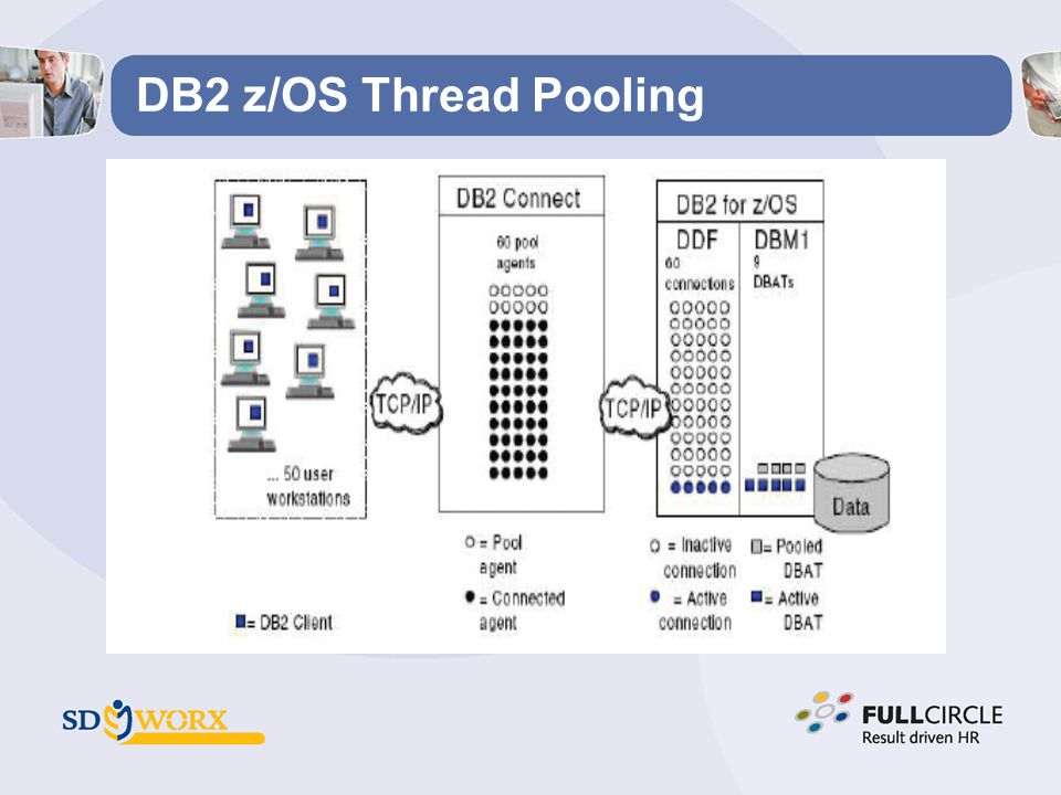 DB2 z/OS Thread Pooling