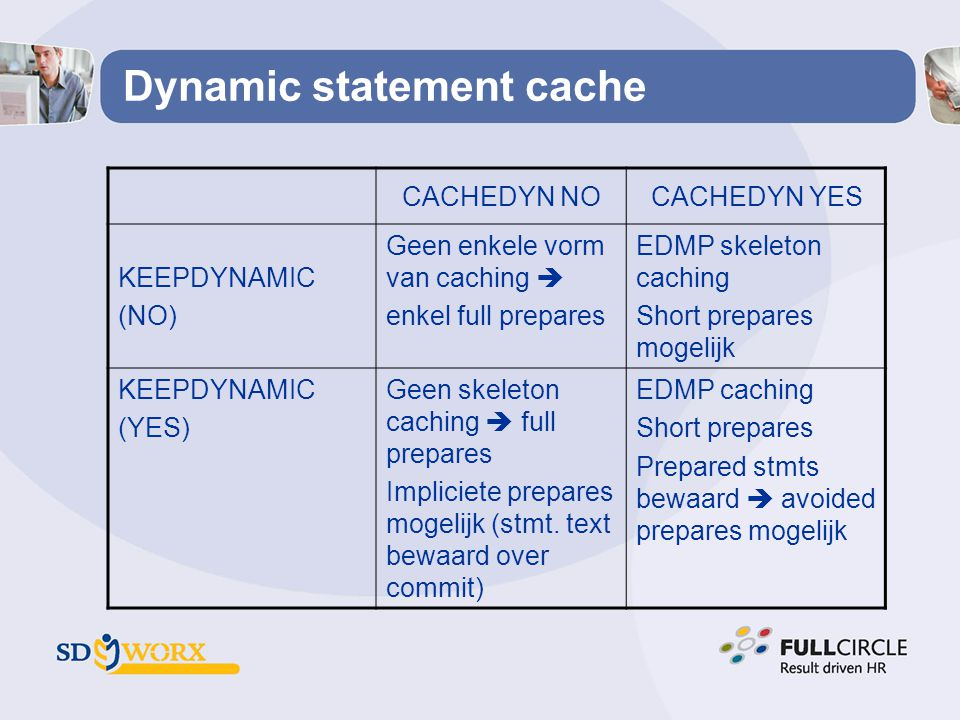 Dynamic statement cache