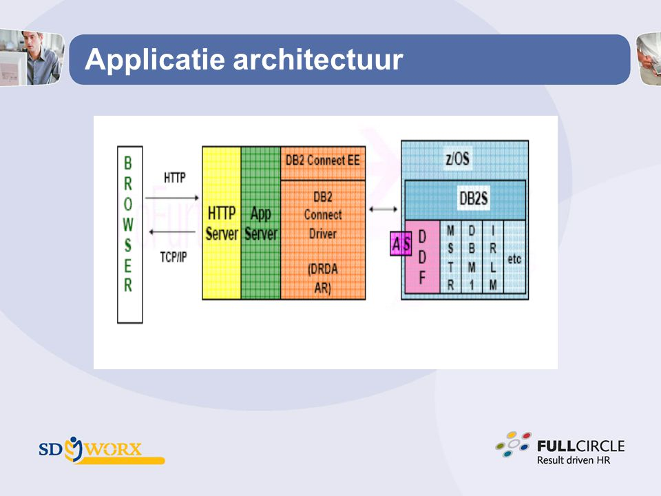 Applicatie architectuur