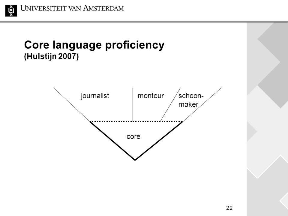 Core language proficiency (Hulstijn 2007)