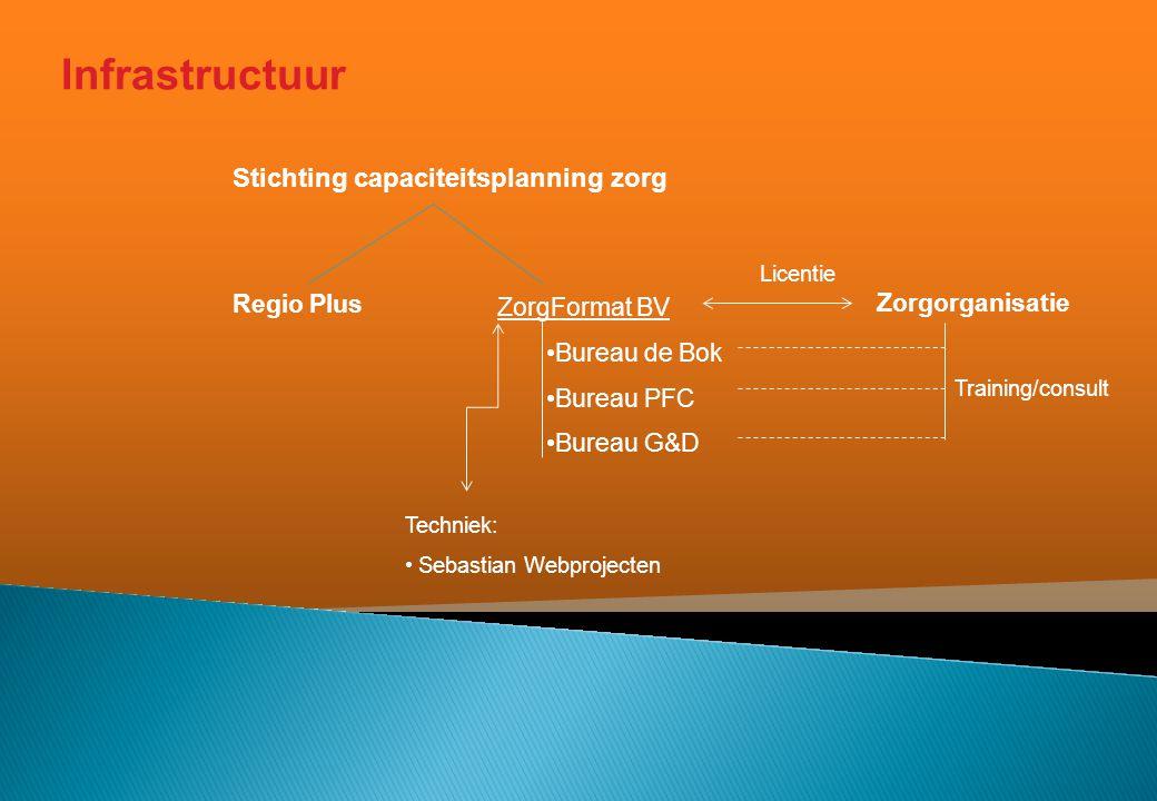 Infrastructuur Stichting capaciteitsplanning zorg Regio Plus